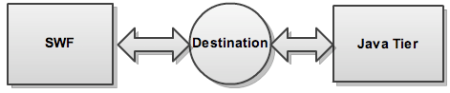 Flex - LCDS Destination - Java