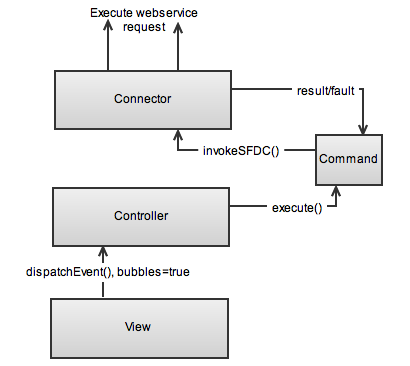 RC4SF - view controller